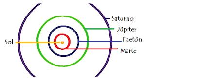 Planeta Faetón