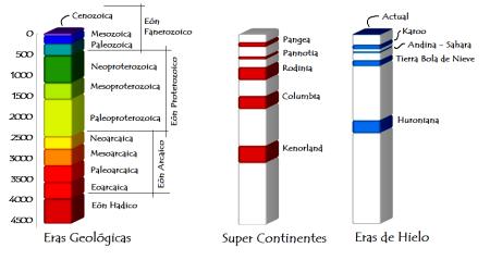 Eras geologicas _ 1