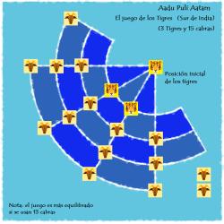 Aadu Puli Aatam